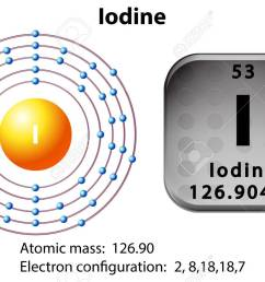 symbol and electron diagram for iodine illustration royalty free diagram of chlorine room diagram of iodine [ 1300 x 846 Pixel ]