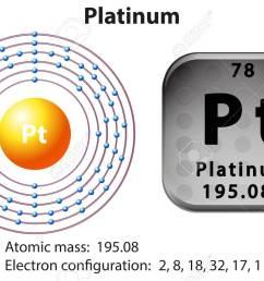 symbol and electron diagram for platinum illustration stock vector 45302313 [ 1300 x 846 Pixel ]