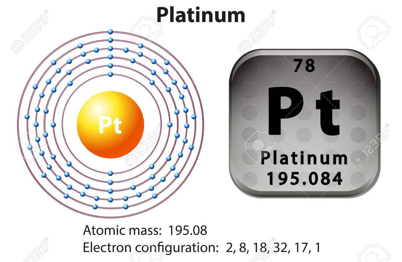 hight resolution of symbol and electron diagram for platinum illustration stock vector 45302313