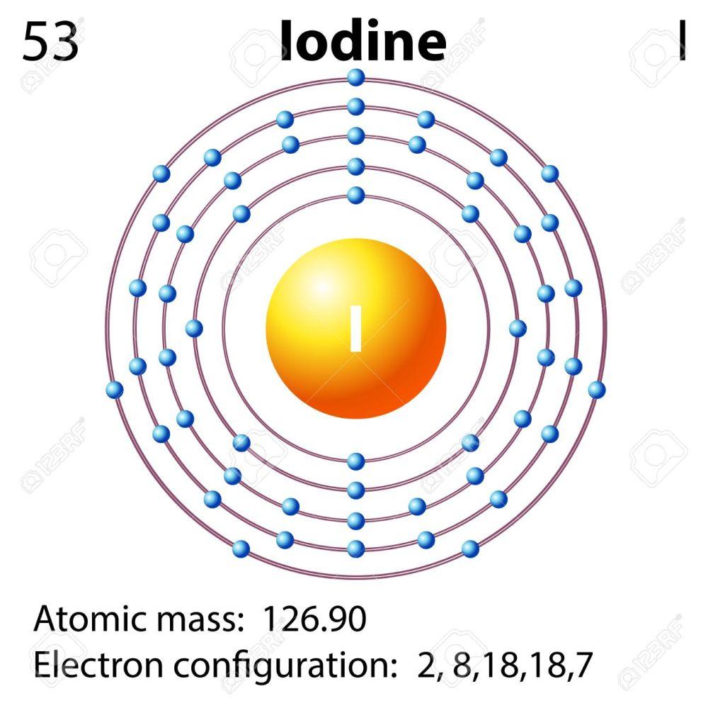 medium resolution of symbol and electron diagram for iodine illustration royalty free diagram of iodine evaporation diagram of iodine