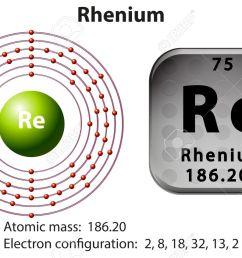 symbol and electron diagram for rhenium illustration stock vector 46508826 [ 1300 x 846 Pixel ]