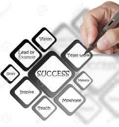hand writing business success diagram stock photo 16082504 [ 1300 x 1300 Pixel ]