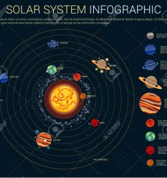 inner and outer solar system with sun and planets on their orbits mercury and venus [ 1300 x 1149 Pixel ]