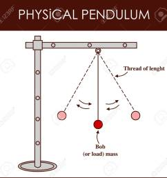 vector vector illustration of a physical pendulum [ 1300 x 1272 Pixel ]