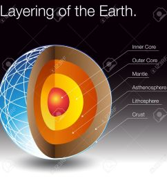 an image of the layers of the earth stock vector 14770187 [ 1300 x 1300 Pixel ]