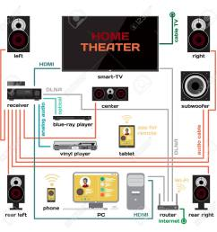 tv wiring systems wiring diagram home tv wiring systems [ 1300 x 1300 Pixel ]