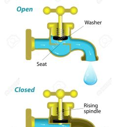 vector water tap mechanism open and close vector diagram [ 950 x 1300 Pixel ]