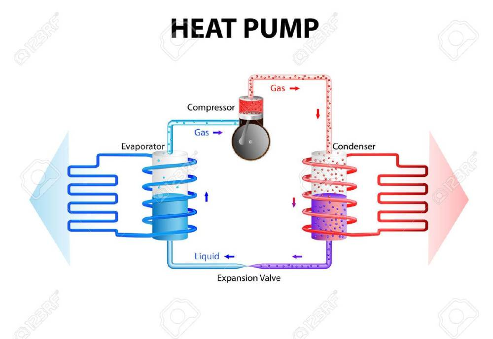 medium resolution of heat pump works by extracting energy stored in the ground or water and converts this in