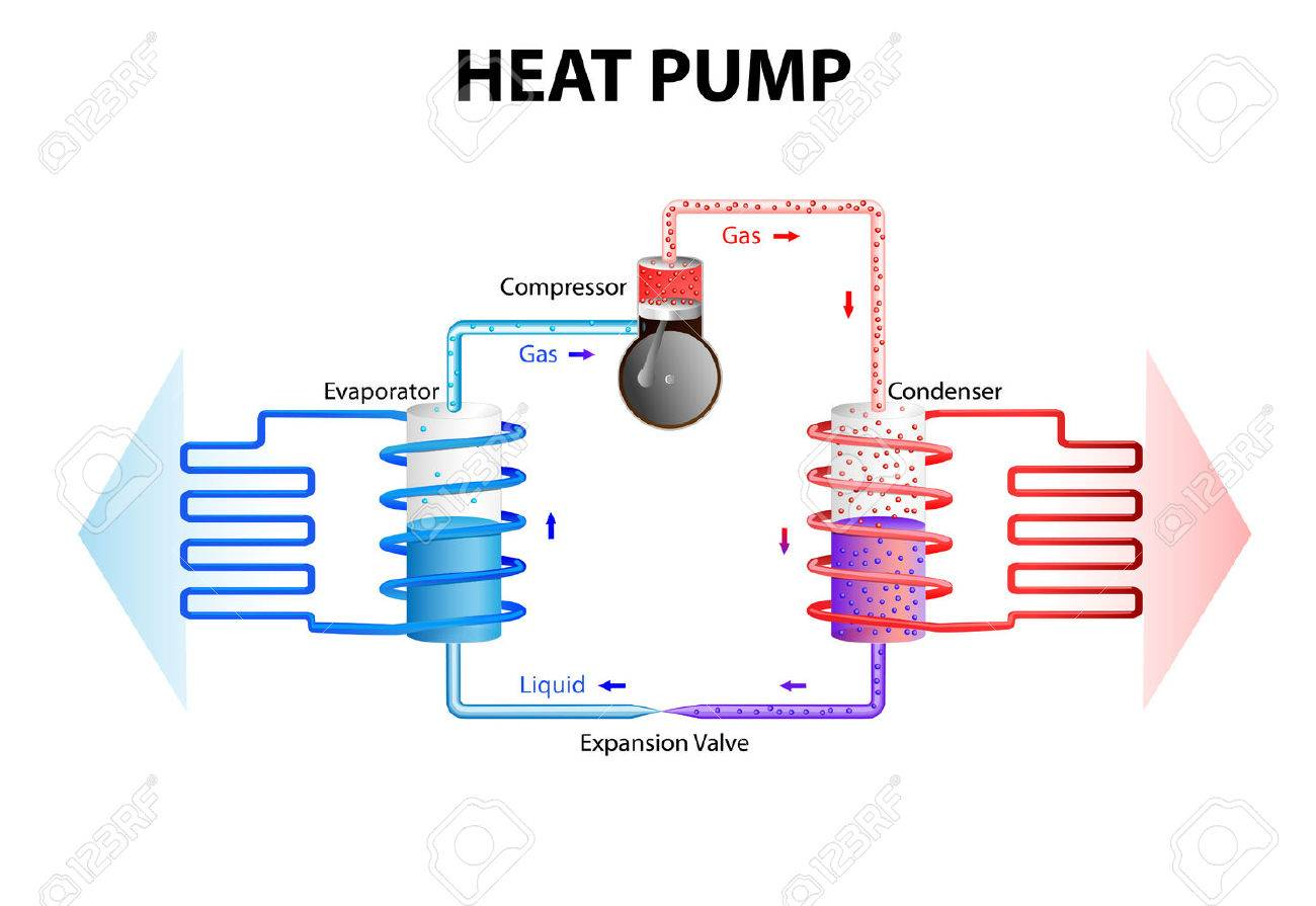 hight resolution of heat pump works by extracting energy stored in the ground or water and converts this in