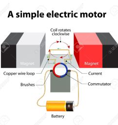 simple electric motor a rectangular loop of wire is sitting inside a magnetic field commutator a circular metal ring that is split into two halves  [ 1300 x 1252 Pixel ]
