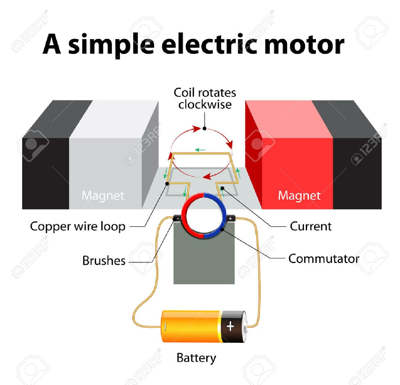 hight resolution of simple electric motor a rectangular loop of wire is sitting inside a magnetic field commutator a circular metal ring that is split into two halves