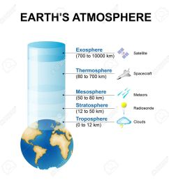 layers of the earth s atmosphere stock vector 63913730 [ 1300 x 1299 Pixel ]