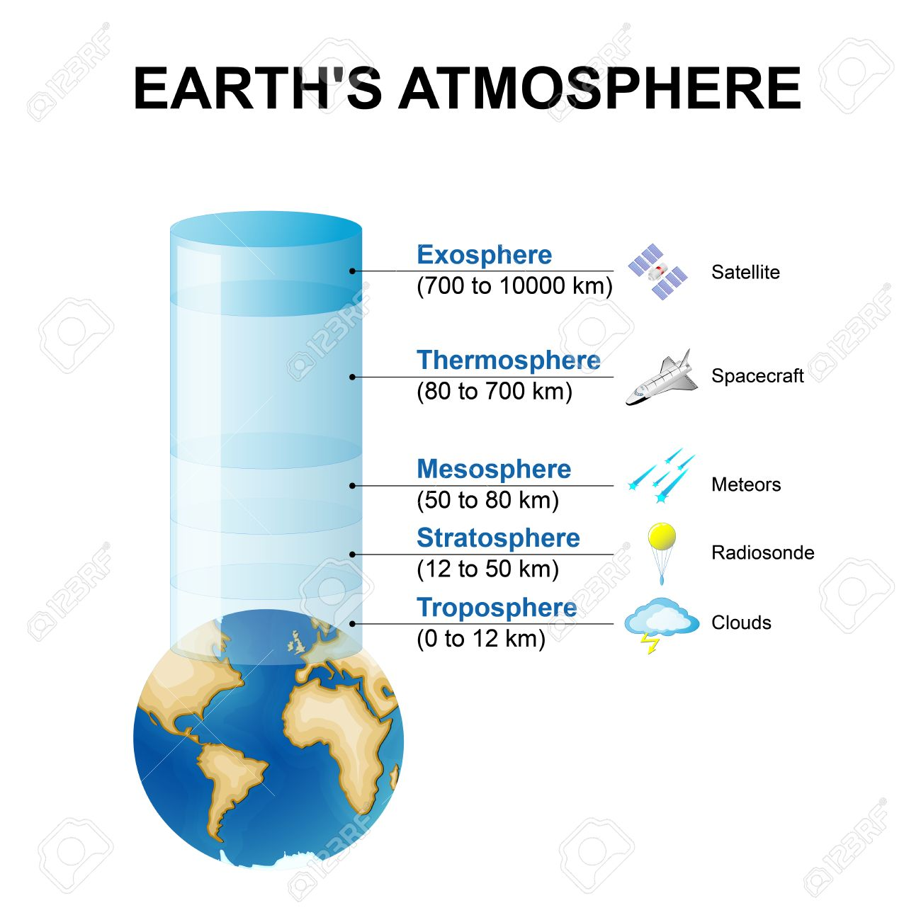 hight resolution of layers of the earth s atmosphere stock vector 63913730