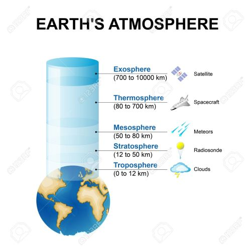 small resolution of layers of the earth s atmosphere stock vector 63913730