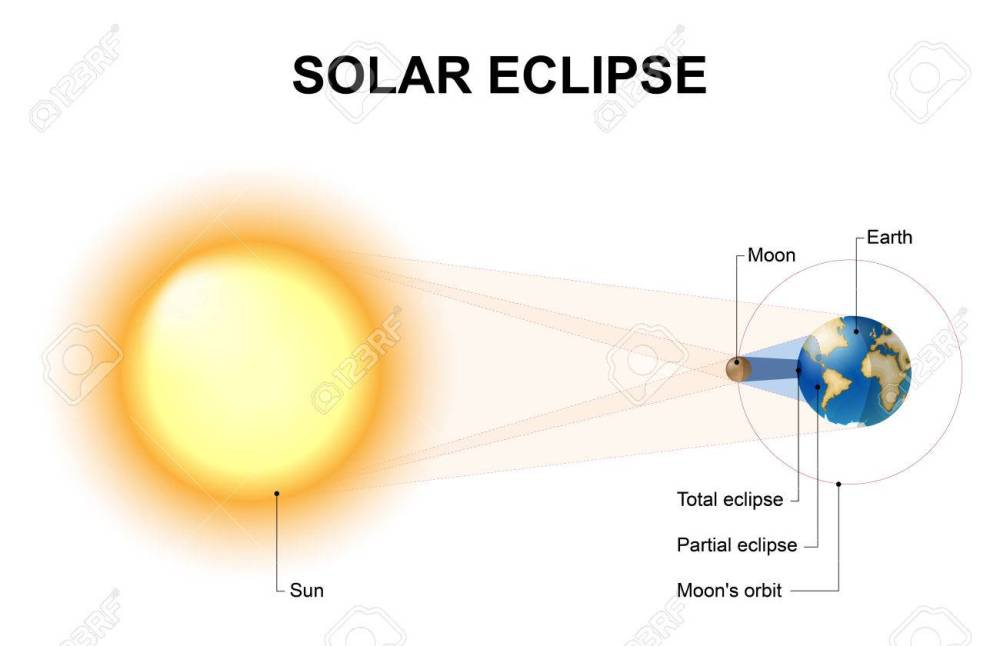 medium resolution of solar eclipses occur when the moon comes between the sun and the earth the shadow cast by the moon can be divided by geometry into the completely shadowed