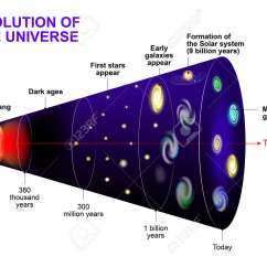 Diagram Of Evolution Timeline Avital Wiring The Universe Cosmic And Stars Galaxy After
