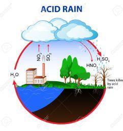 simple diagram of acid rain wiring diagram paper acid rain stock photos and images 123rf simple [ 1300 x 1299 Pixel ]