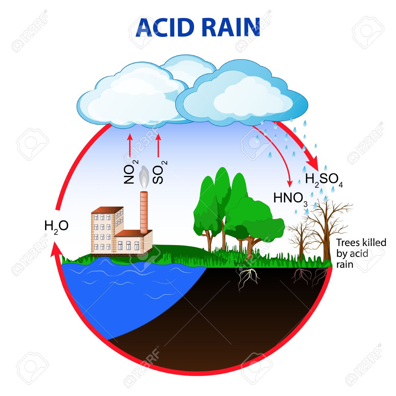hight resolution of acid rain is caused by emissions of sulfur dioxide and nitrogen oxide which react with