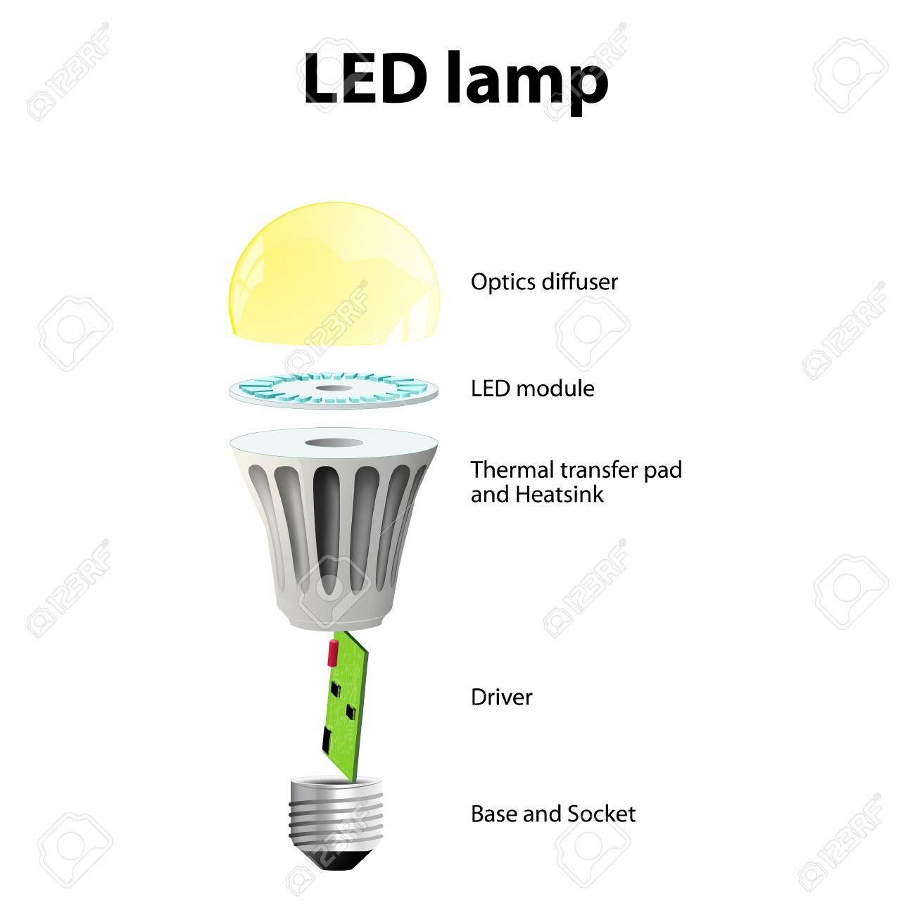 hight resolution of diagram showing the parts of a modern led lamp labeled royalty free 220v led bulb circuit diagram led bulb diagram