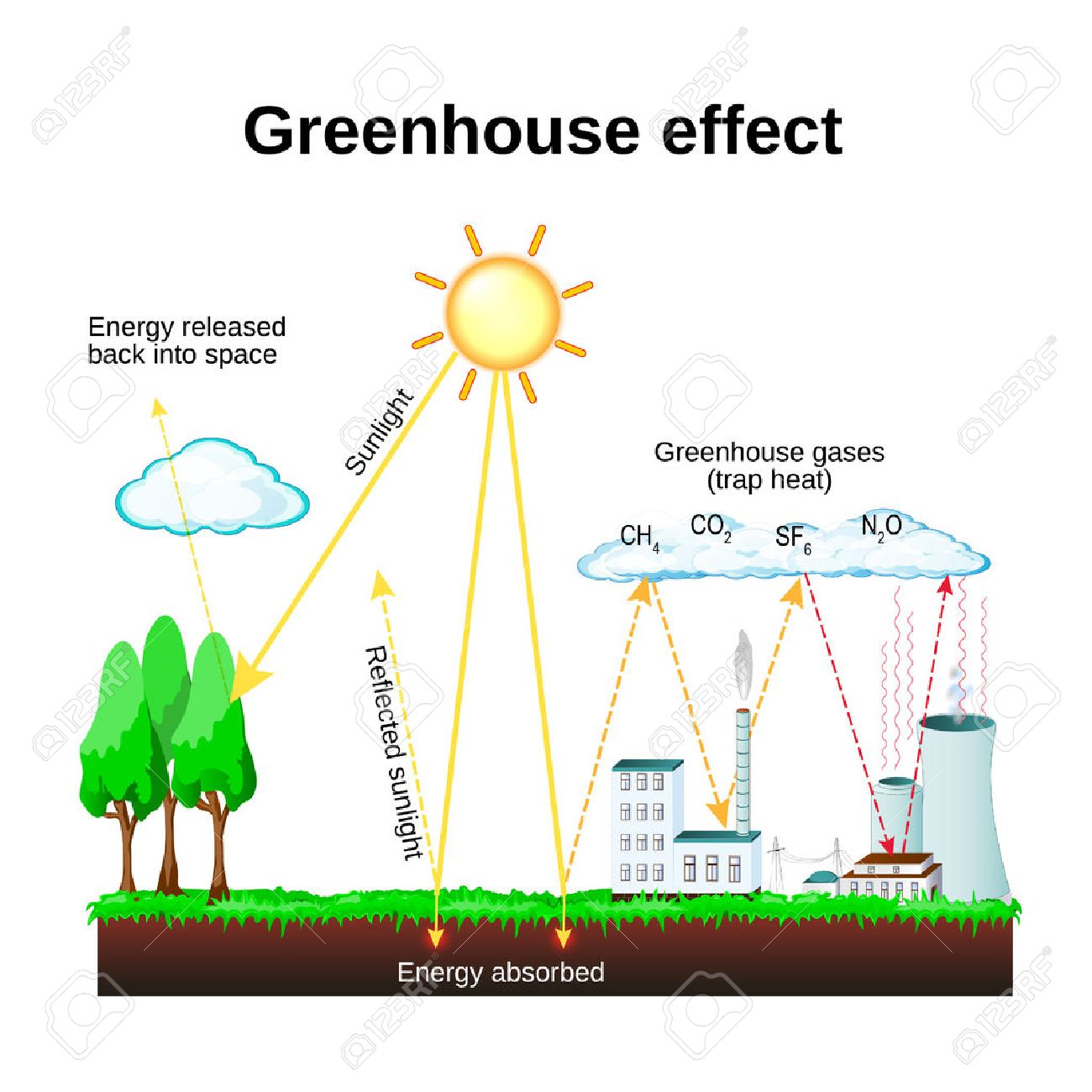 hight resolution of greenhouse effect diagram showing how the greenhouse effect works global warming stock vector