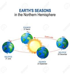 earth s seasons in the northern hemisphere illumination of earth by sun vector diagram stock [ 1300 x 1299 Pixel ]
