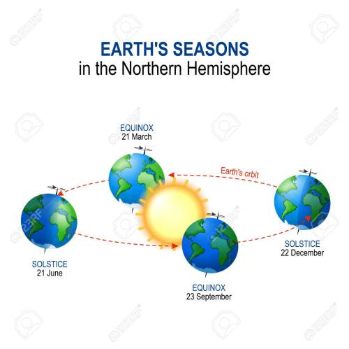 small resolution of earth s seasons in the northern hemisphere illumination of earth by sun vector diagram stock