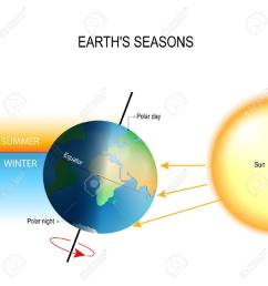 tilt of the earth s axis seasons is the result from the earth s axis of rotation being tilted with respect to its orbital plane the northern and southern  [ 1300 x 1300 Pixel ]