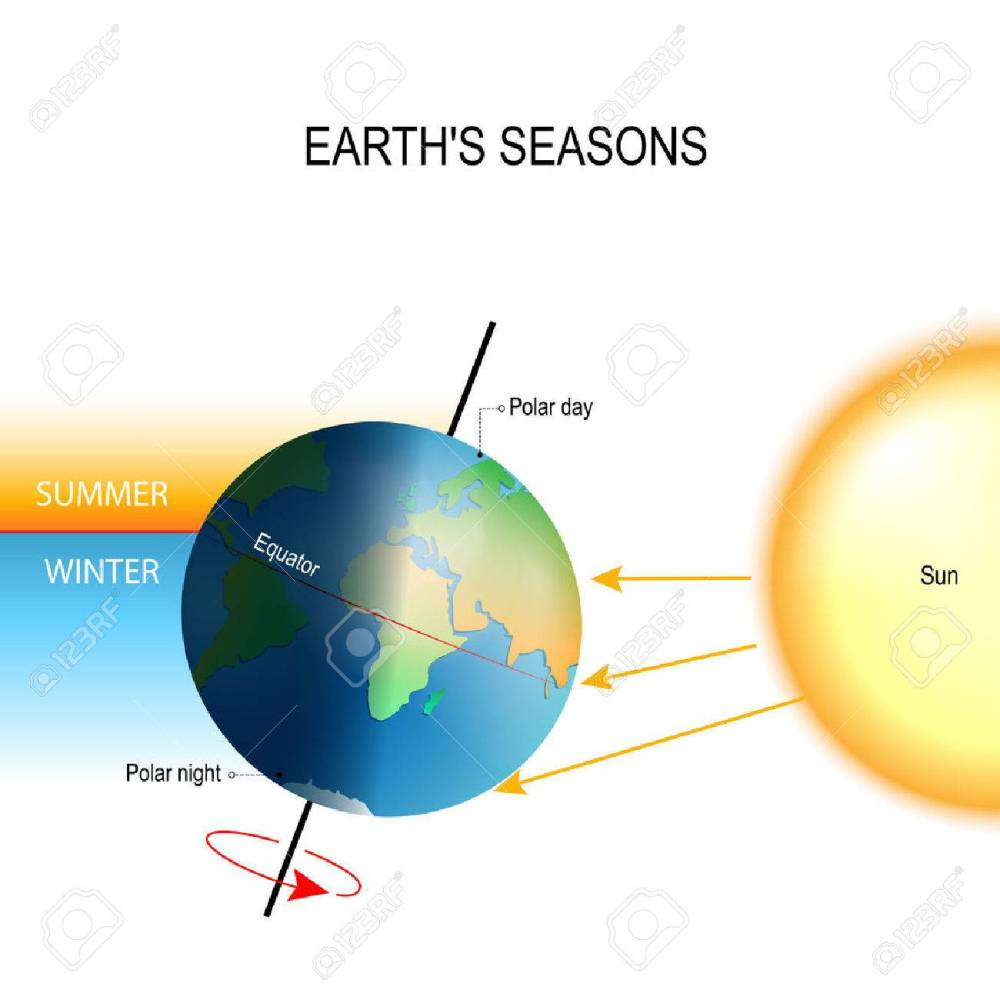 medium resolution of tilt of the earth s axis seasons is the result from the earth s axis of rotation being tilted with respect to its orbital plane the northern and southern