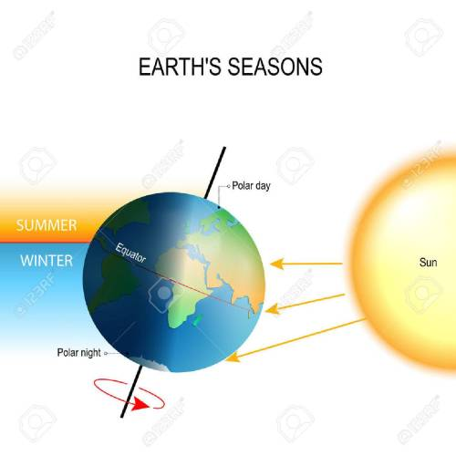 small resolution of tilt of the earth s axis seasons is the result from the earth s axis of rotation being tilted with respect to its orbital plane the northern and southern