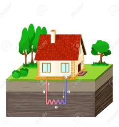diagram of a house receiving geothermal energy heat pump or home geothermal energy diagram [ 1300 x 1300 Pixel ]