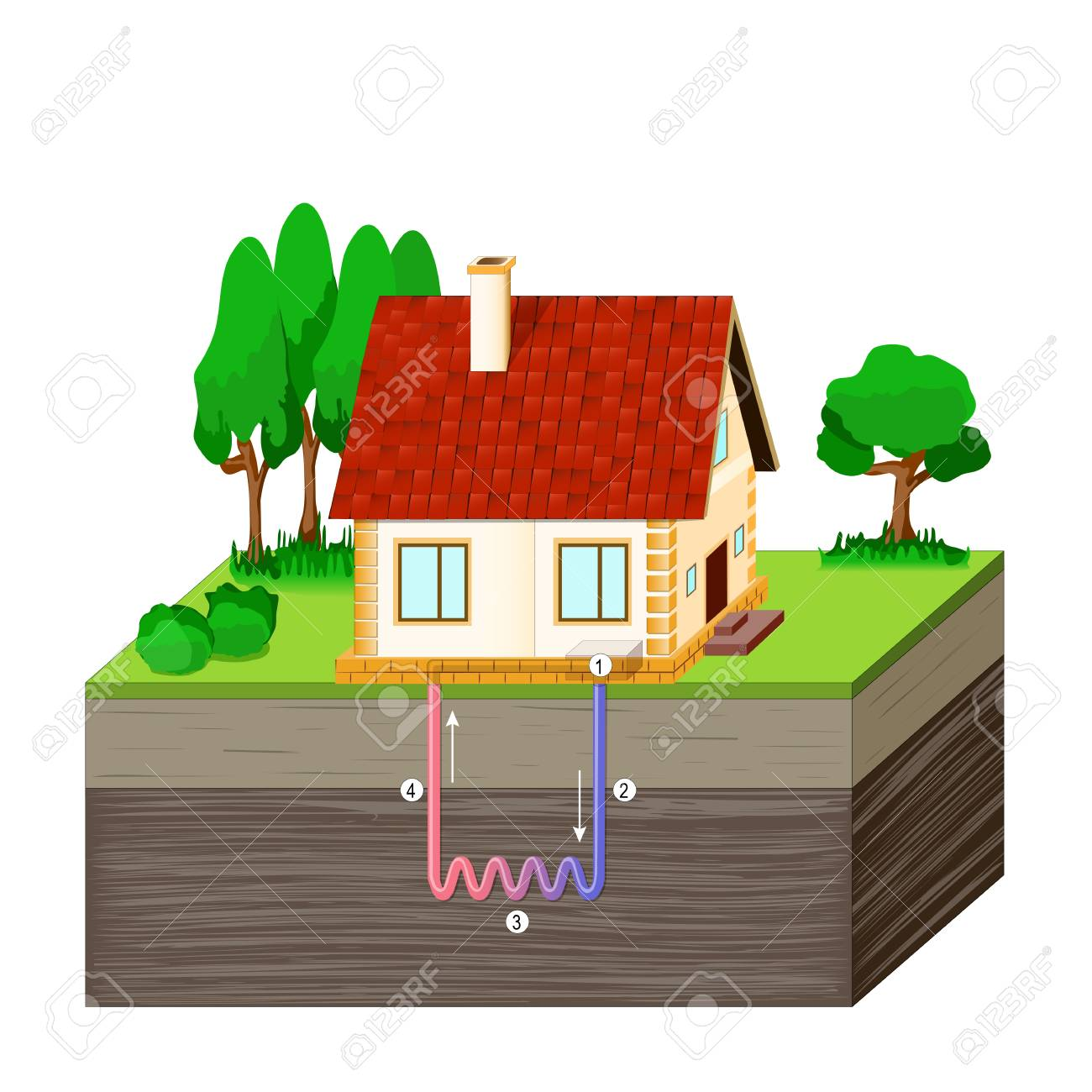 hight resolution of diagram of a house receiving geothermal energy heat pump or home geothermal energy diagram