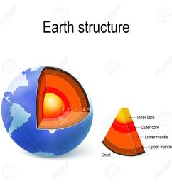 vector earth internal structure cross section and layers of the planet crust upper mantle lower mantle outer core and inner core vector  [ 1300 x 1300 Pixel ]