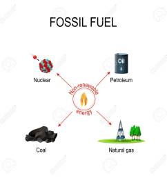 vector non renewable sources of energy carbon based fossil fuel oil coal petroleum natural gas and nuclear fuels vector diagram for educational and  [ 1300 x 1300 Pixel ]