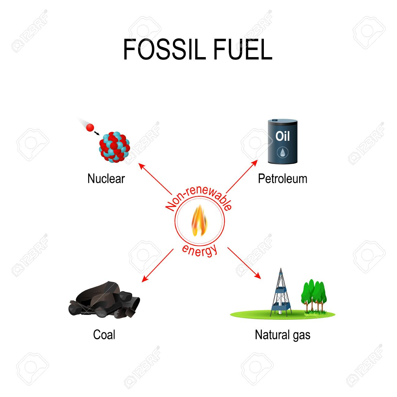 hight resolution of vector non renewable sources of energy carbon based fossil fuel oil coal petroleum natural gas and nuclear fuels vector diagram for educational and