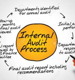 diagram of internal audit process flow chart business concept stock photo 40507990 [ 1300 x 866 Pixel ]
