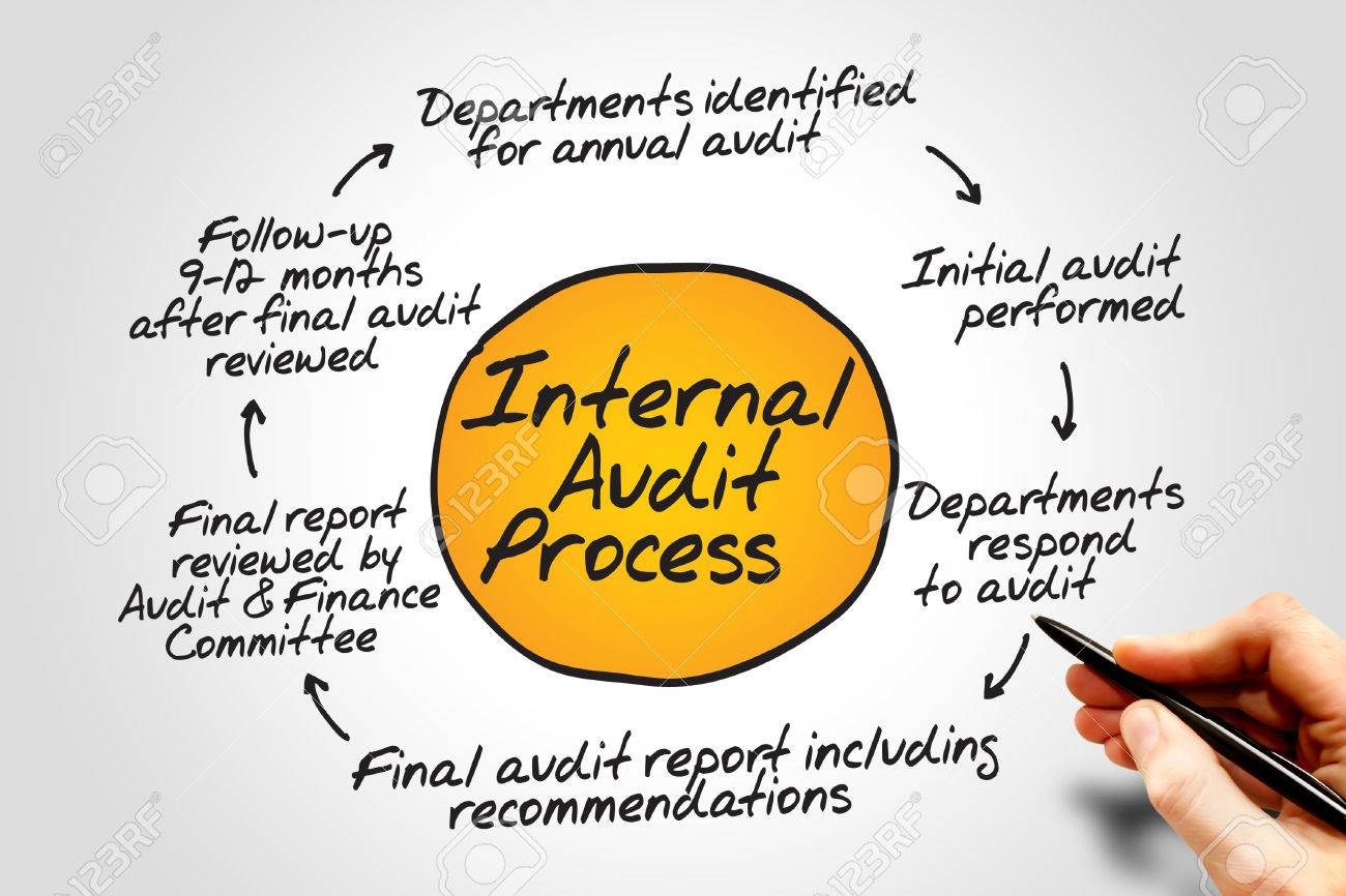 hight resolution of diagram of internal audit process flow chart business concept stock photo 40507990