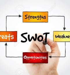 hand writing swot analysis diagram business concept stock photo 59387960 [ 1300 x 866 Pixel ]