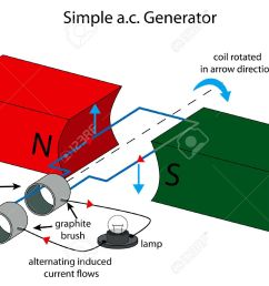 illustration of simple ac generator royalty free cliparts vectors simple diagram image generator [ 1300 x 946 Pixel ]