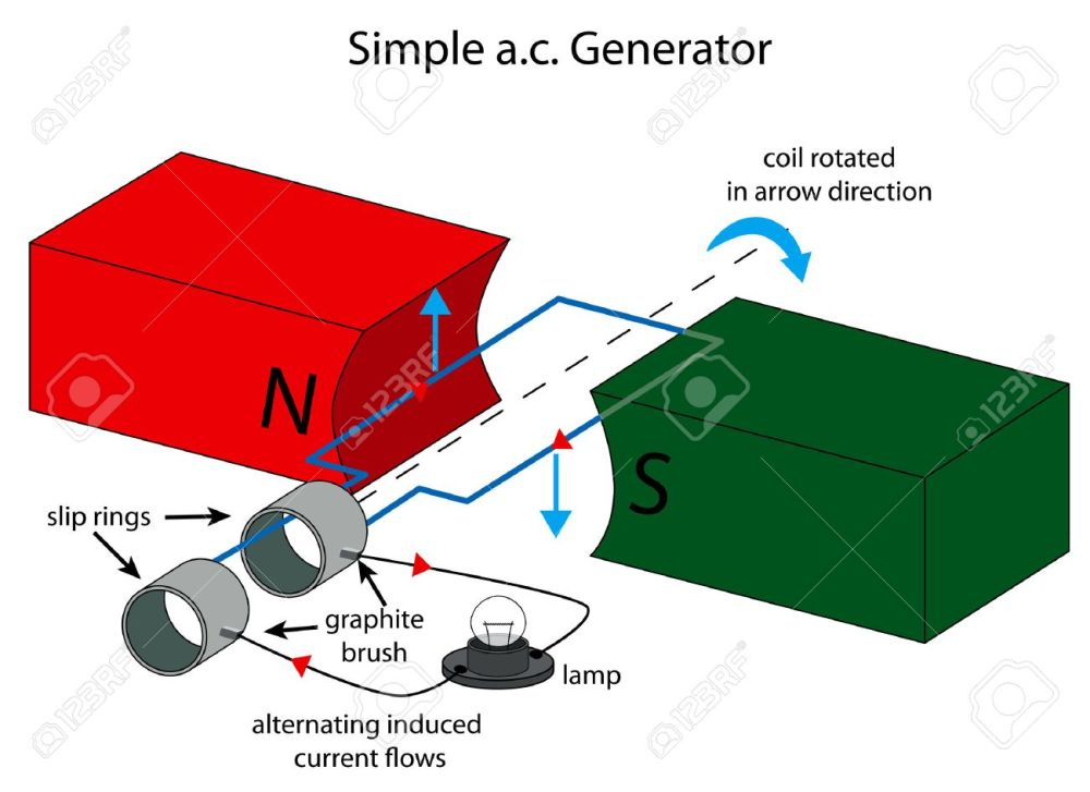 medium resolution of illustration of simple ac generator royalty free cliparts vectors simple diagram image generator