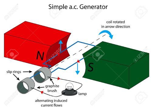 small resolution of illustration of simple ac generator royalty free cliparts vectors simple diagram image generator