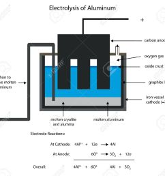 smelting aluminum by electrolysis editable labelled diagram stock vector 32651056 [ 1300 x 1207 Pixel ]