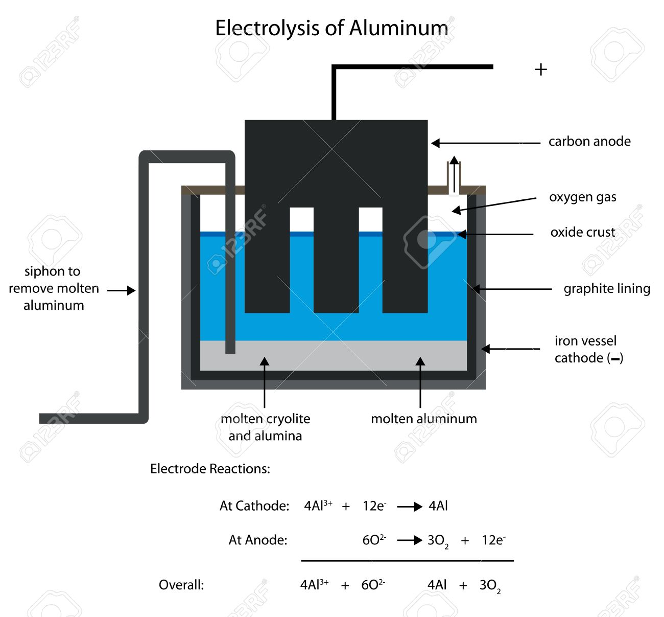 hight resolution of smelting aluminum by electrolysis editable labelled diagram stock vector 32651056