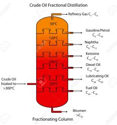 labeled diagram of crude oil fractional distillation stock vector 32867241 [ 1300 x 1274 Pixel ]