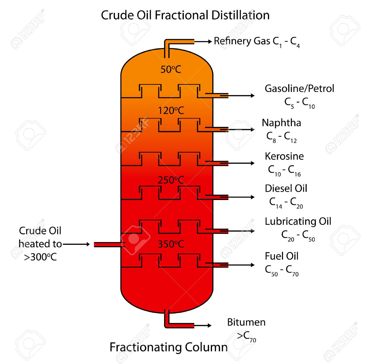 hight resolution of labeled diagram of crude oil fractional distillation stock vector 32867241