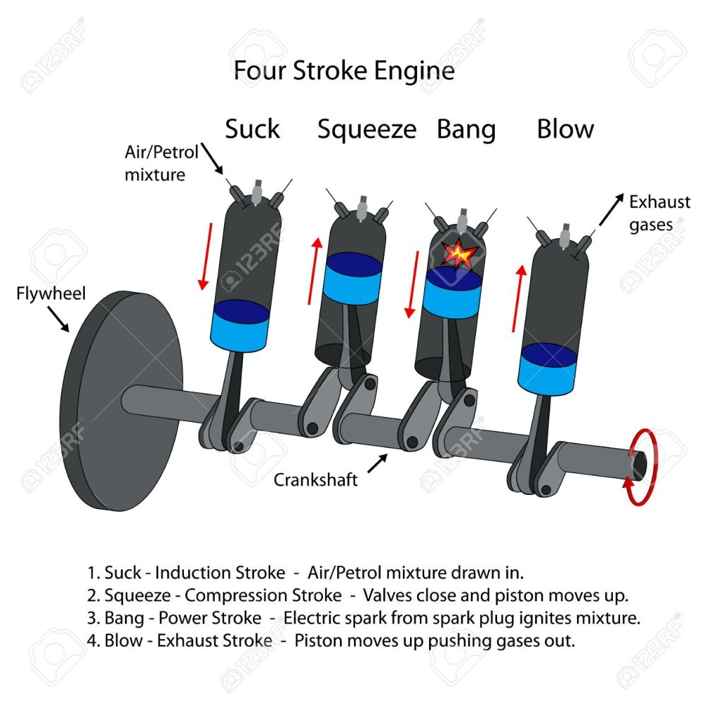 medium resolution of labelled diagram of four stroke internal combustion engine stock vector 36643484