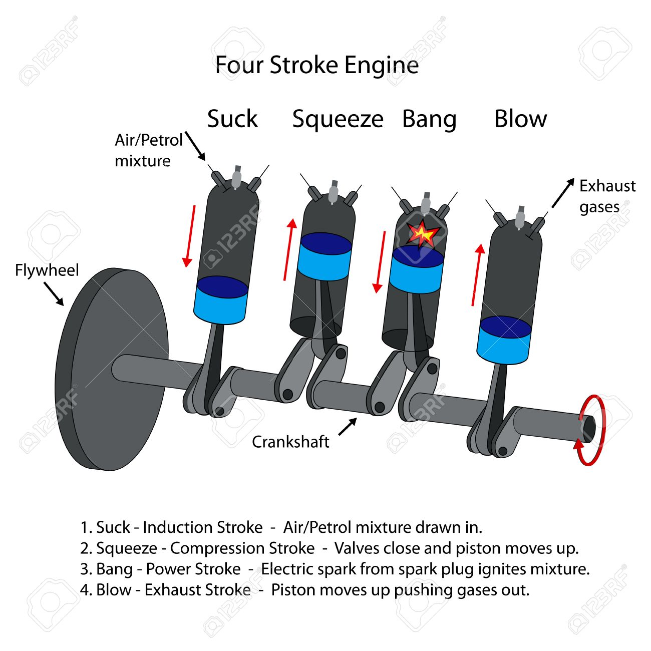 hight resolution of labelled diagram of four stroke internal combustion engine stock vector 36643484