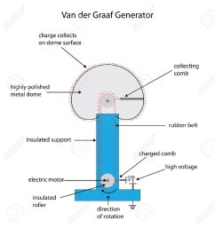 labeled diagram of a van der graaf generator for electrostatic charge stock vector 37701443 [ 1256 x 1300 Pixel ]