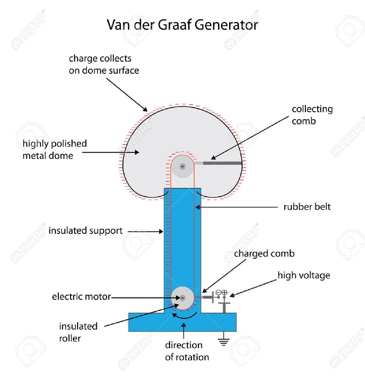 hight resolution of labeled diagram of a van der graaf generator for electrostatic charge stock vector 37701443
