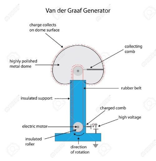 small resolution of labeled diagram of a van der graaf generator for electrostatic charge stock vector 37701443