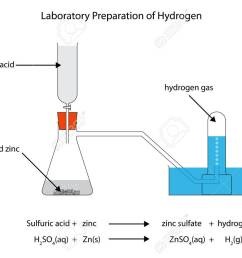 labelled diagram for laboratory preparation of hydrogen from zinc and sulfuric acid stock vector 51446929 [ 1300 x 923 Pixel ]